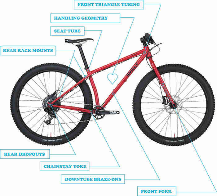 Right side view of a Surly Krampus bike, red, with feature callouts pointing at specific parts of the bike