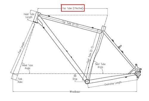 Groovy How To Get The Proper Bike Fit Surly Bikes Wiring Database Gramgelartorg